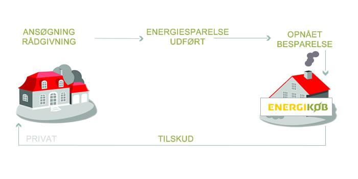 ansøg om energitilskud hvordan sådan