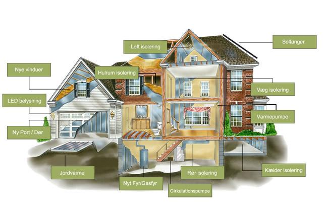 Energibesparelser muligheder