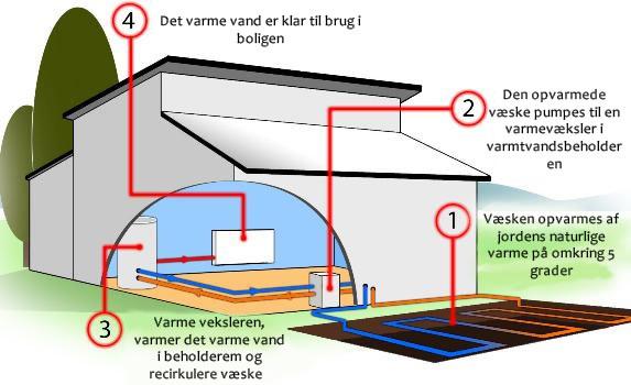 Energitilskud til jordvarme